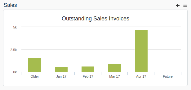 Dashboard invoices